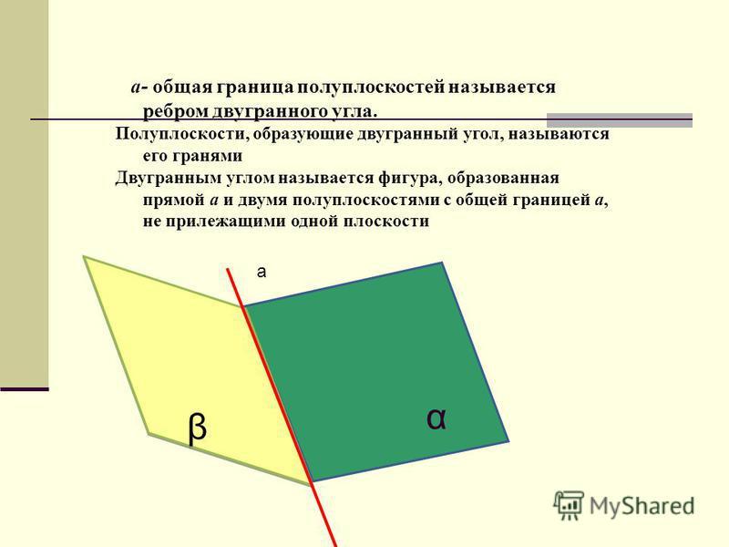 α β β а- общая граница полуплоскостей называется ребром двугранного угла. Полуплоскости, образующие двугранный угол, называются его гранями Двугранным углом называется фигура, образованная прямой а и двумя полуплоскостями с общей границей а, не приле
