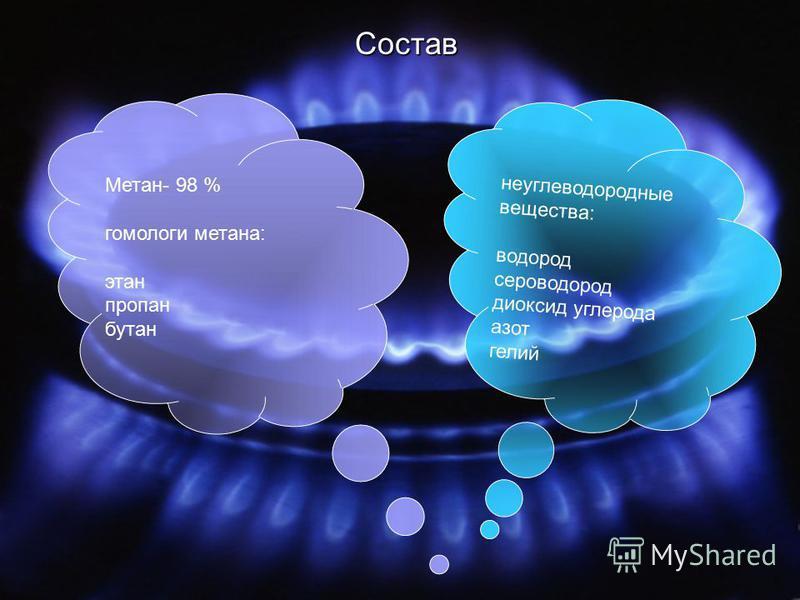 Метан- 98 %гомологи метана:этан пропан бутан не углеводородные вещества:водород сероводород диоксид углерода азот гелий Состав