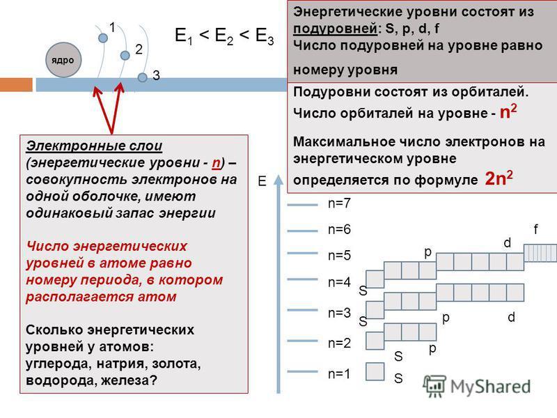 Подуровни состоят из орбиталей. Число орбиталей на уровне - n 2 Максимальное число электронов на энергетическом уровне определяется по формуле 2n 2 1 2 3 Е 1 < E 2 < E 3 Электронные слои (энергетические уровни - n) – совокупность электронов на одной