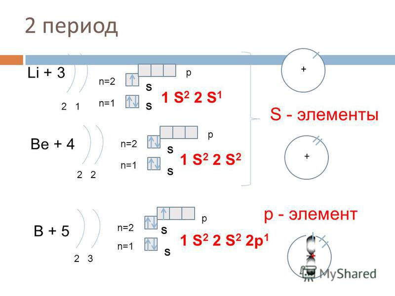 2 период Li + 3 2 1 n=1 n=2 1 S 2 2 S 1 Be + 4 2 n=1 n=2 1 S 2 2 S 2 B + 5 2 3 n=1 n=2 1 S 2 2 S 2 2p 1 S - элементы р - элемент S S S S S S p p p + + ++