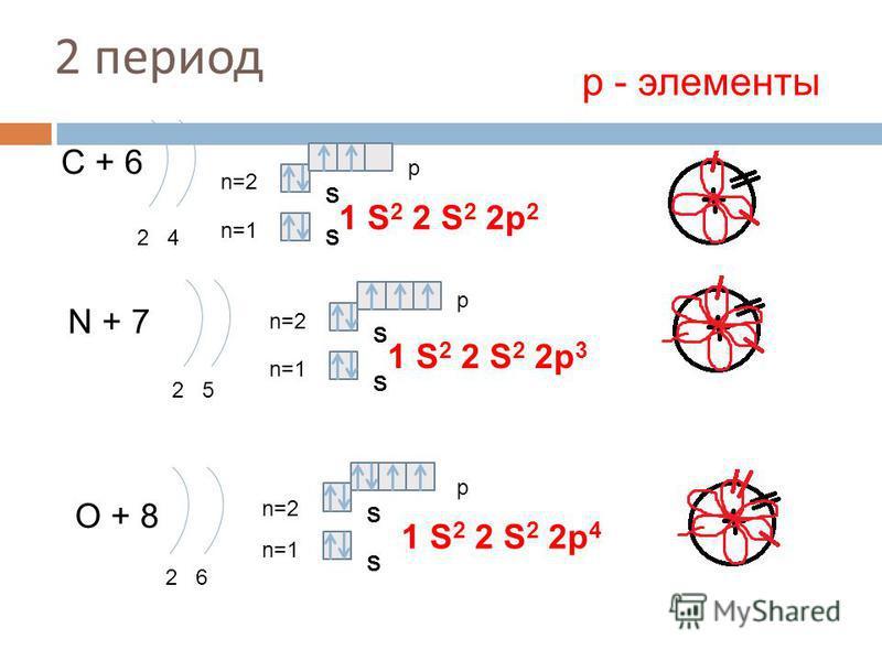 2 период С + 6 2 4 n=1 n=2 N + 7 2 5 n=1 n=2 O + 8 2 6 n=1 n=2 1 S 2 2 S 2 2p 4 р - элементы 1 S 2 2 S 2 2p 2 1 S 2 2 S 2 2p 3 S S S S S S p p p