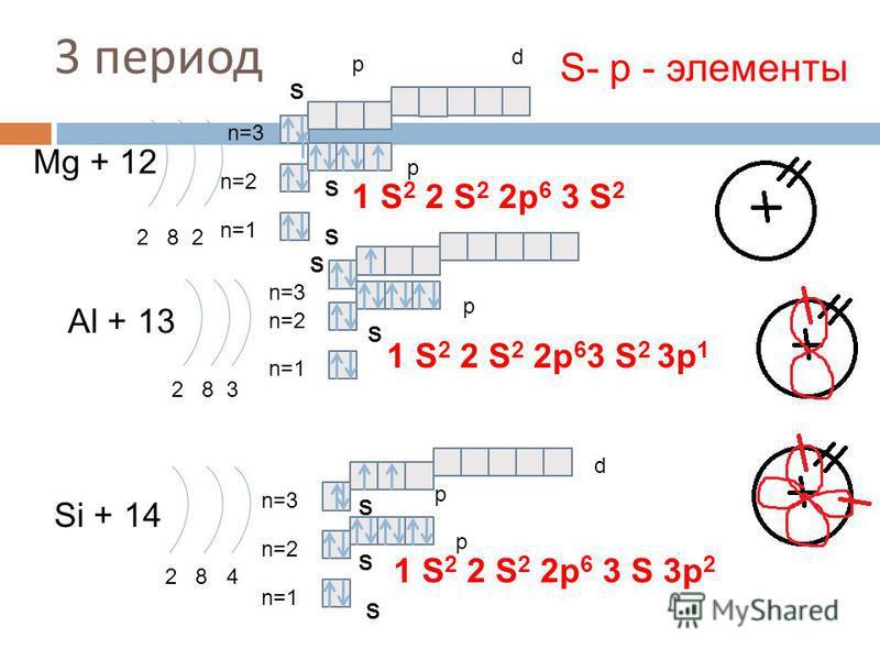 3 период Mg + 12 2 8 2 n=1 n=2 Al + 13 2 8 3 n=1 n=2 Si + 14 2 8 4 n=1 n=2 1 S 2 2 S 2 2p 6 3 S 3p 2 S- р - элементы 1 S 2 2 S 2 2p 6 3 S 2 S S S S S S S p p p p d n=3 S p d 3p 1