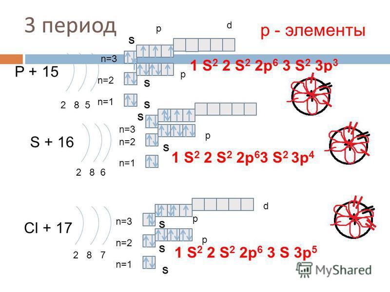 3 период P + 15 2 8 5 n=1 n=2 S + 16 2 8 6 n=1 n=2 Cl + 17 2 8 7 n=1 n=2 1 S 2 2 S 2 2p 6 3 S 3p 5 р - элементы 1 S 2 2 S 2 2p 6 3 S 2 3p 3 1 S 2 2 S 2 2p 6 3 S 2 S S S S S S S p p p p d n=3 S p d 3p 4