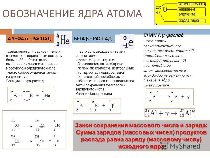 ОБОЗНАЧЕНИЕ ЯДРА АТОМА АЛЬФА α - РАСПАД - характерен для радиоактивных элементов с порядковым номером больше 83 - обязательно выполняется закон сохранения массового и зарядового числа. - часто сопровождается гамма- излучением. Реакция альфа-распада: