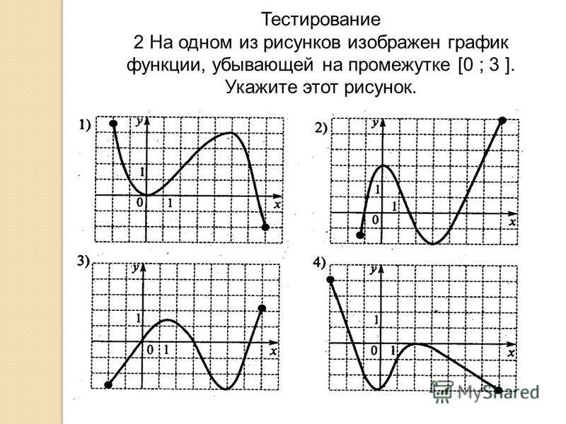 Тестирование 2 На одном из рисунков изображен график функции, убывающей на промежутке [0 ; 3 ]. Укажите этот рисунок.