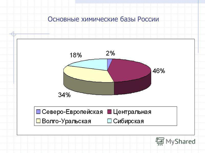 Основные химические базы России