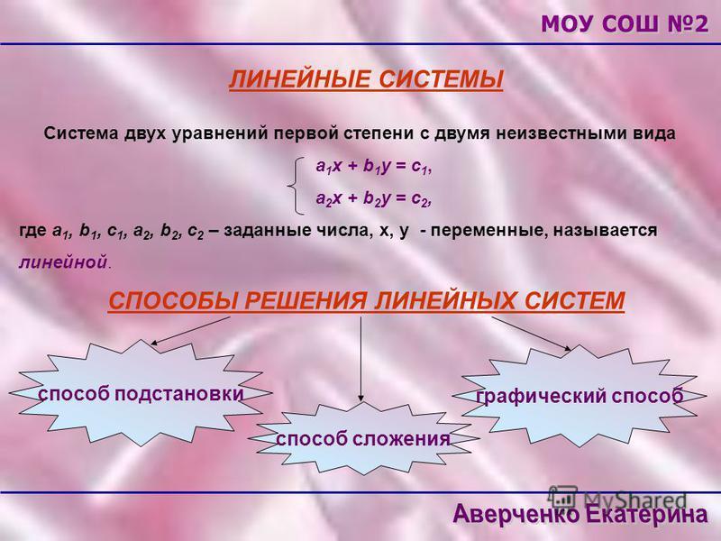 ЛИНЕЙНЫЕ СИСТЕМЫ Система двух уравнений первой степени с двумя неизвестными вида а 1 х + b 1 у = с 1, а 2 х + b 2 у = с 2, где а 1, b 1, с 1, а 2, b 2, c 2 – заданные числа, х, у - переменные, называется линейной. СПОСОБЫ РЕШЕНИЯ ЛИНЕЙНЫХ СИСТЕМ спос