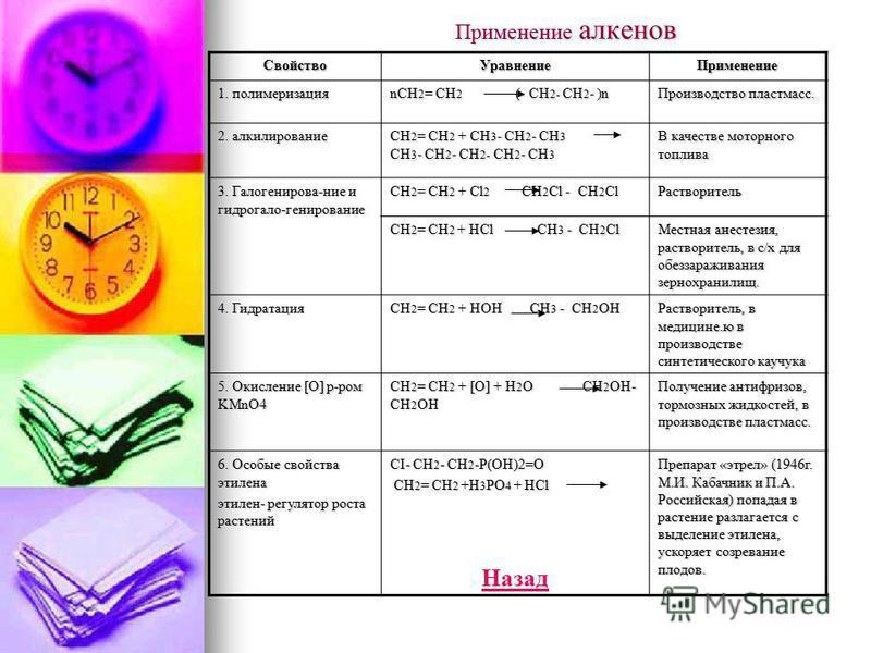 Применение алкенов Свойство УравнениеПрименение 1. полимеризация nCH 2 = CH 2 (- CH 2- CH 2 - )n Производство пластмасс. 2. алкилирование CH 2 = CH 2 + CH 3 - CH 2 - CH 3 CH 3 - CH 2 - CH 2- CH 2 - CH 3 В качестве моторного топлива 3. Галогенирова-ни