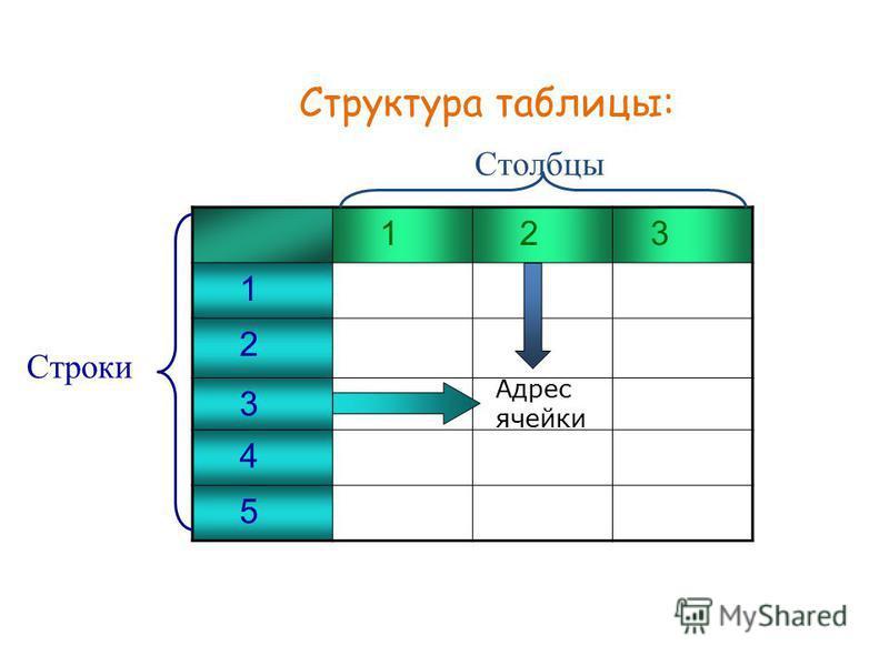 1 2 3 1 2 3 4 5 14 Столбцы Строки Адрес ячейки Структура таблицы: