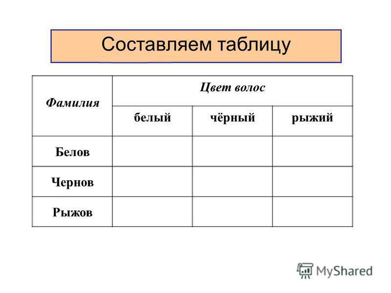 .18 Составляем таблицу Фамилия Цвет волос белый чёрный рыжий Белов Чернов Рыжов