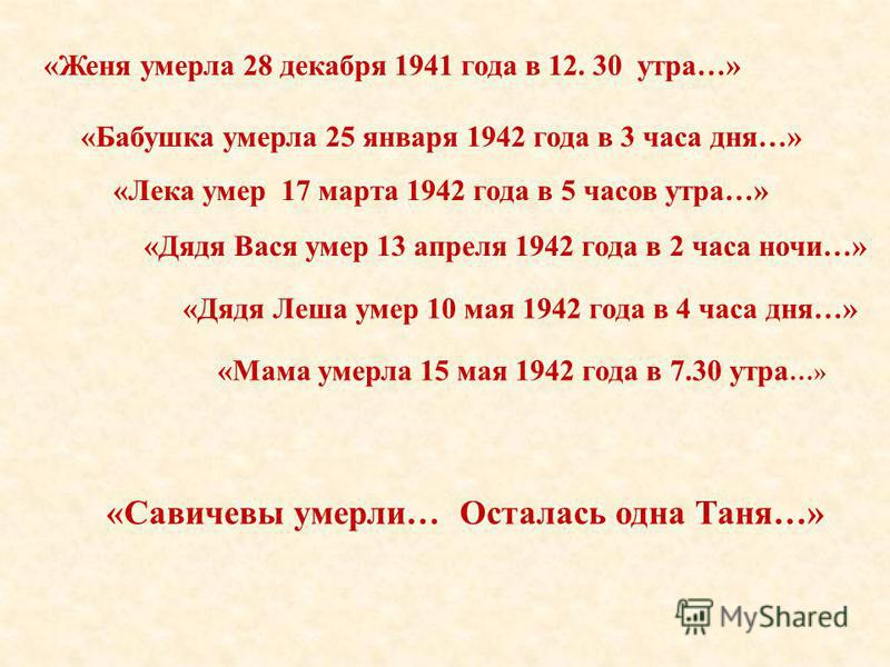 «Дядя Вася умер 13 апреля 1942 года в 2 часа ночи…» «Лека умер 17 марта 1942 года в 5 часов утра…» «Дядя Леша умер 10 мая 1942 года в 4 часа дня…» «Мама умерла 15 мая 1942 года в 7.30 утра …» «Савичевы умерли… Осталась одна Таня…» «Женя умерла 28 дек