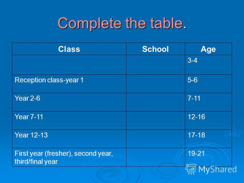 Complete the table. ClassSchoolAge 3-4 Reception class-year 15-6 Year 2-67-11 Year 7-1112-16 Year 12-1317-18 First year (fresher), second year, third/final year 19-21