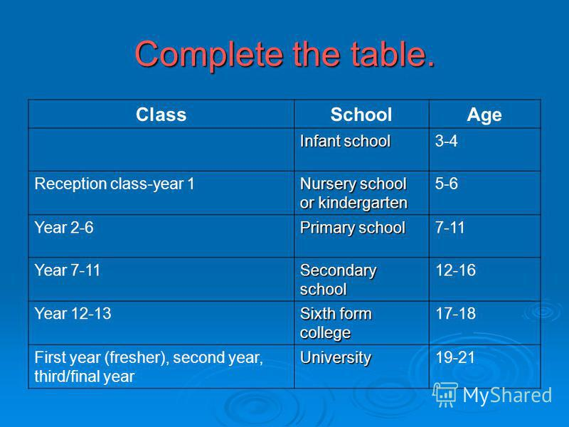 Complete the table. ClassSchoolAge Infant school 3-4 Reception class-year 1 Nursery school or kindergarten 5-6 Year 2-6 Primary school 7-11 Year 7-11 Secondary school 12-16 Year 12-13 Sixth form college 17-18 First year (fresher), second year, third/