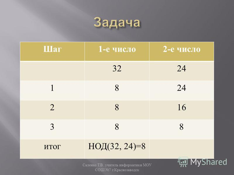 Шаг 1- е число 2- е число 3224 18 2816 388 итог НОД (32, 24)=8 Саленко Т. В. учитель информатики МОУ СОШ 7 г. Краснозаводск