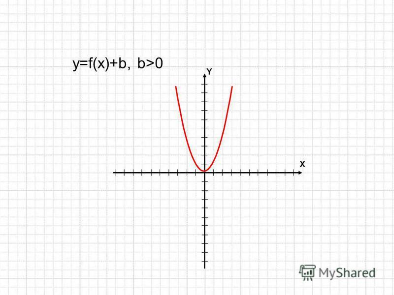 Y X y=f(x)+b, b>0