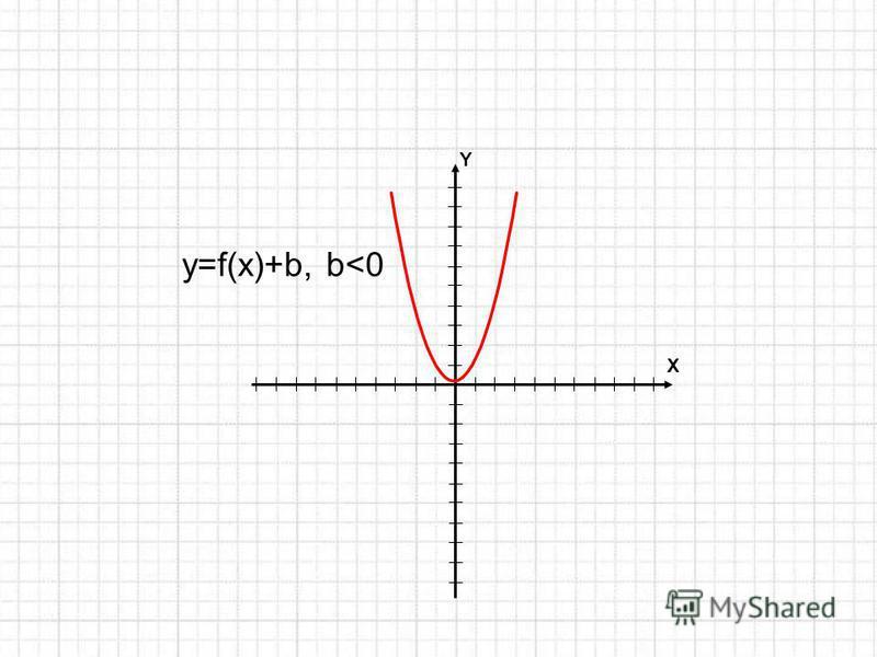 Y X y=f(x)+b, b