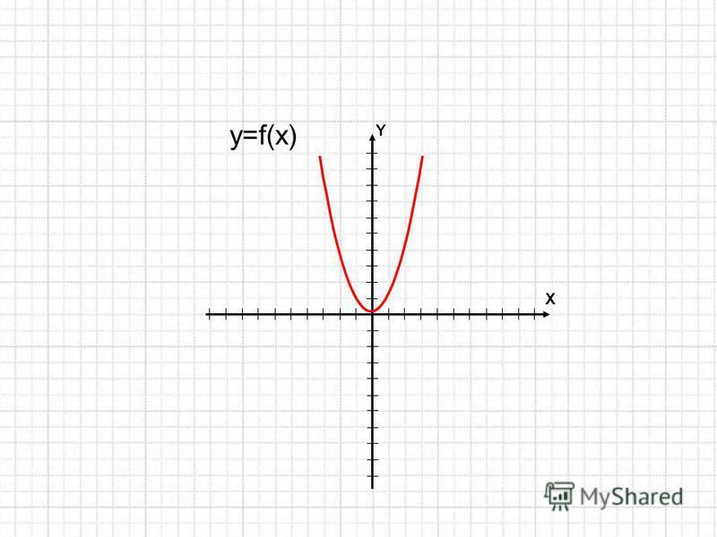 Y X y=f(x)