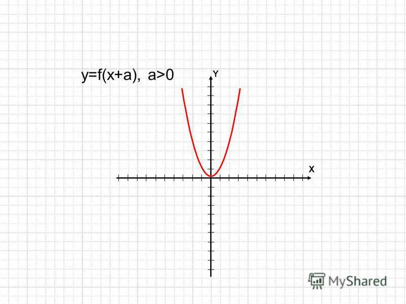 Y X y=f(x+a), a>0