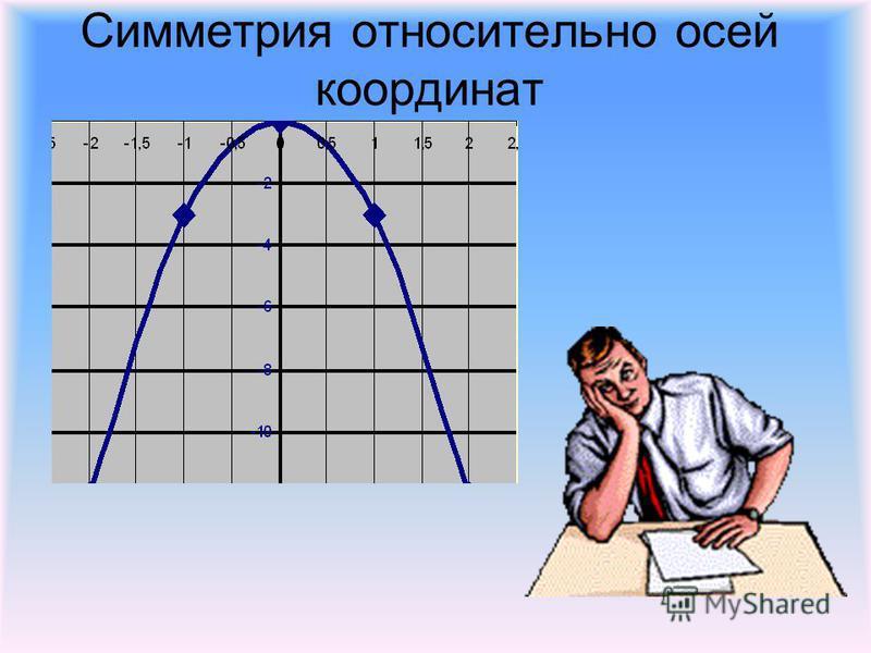 Симметрия относительно осей координат