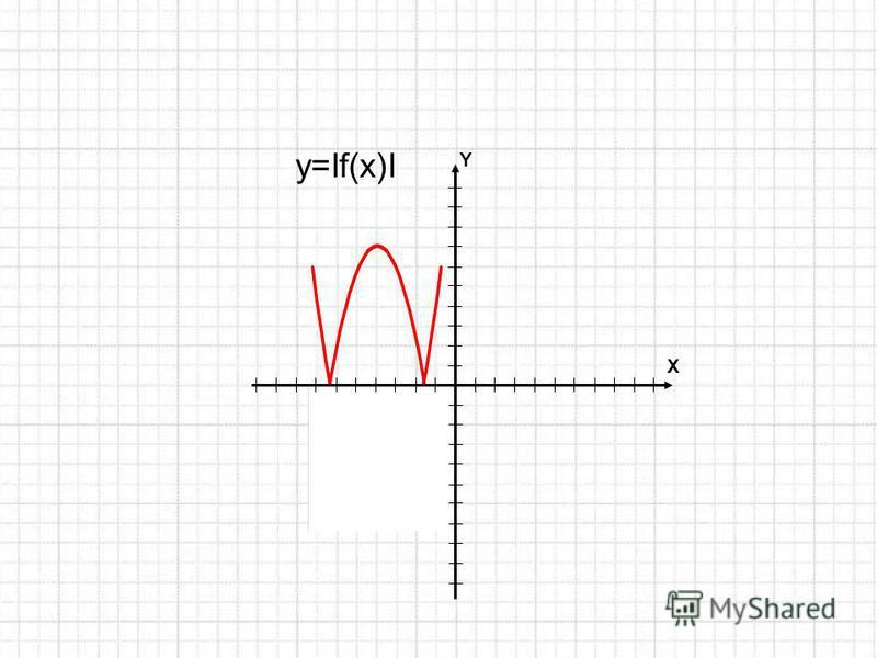 Y X y=If(x)I