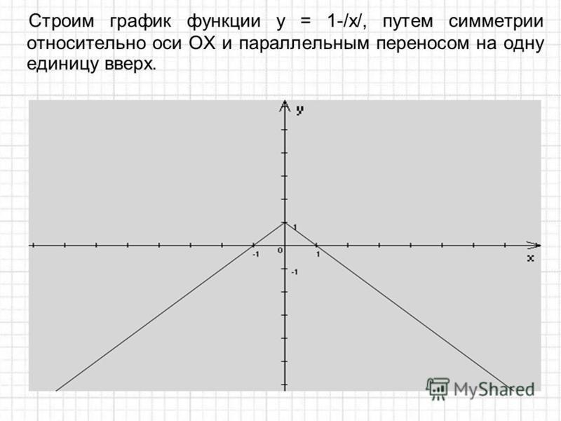 Строим график функции у = 1-/x/, путем симметрии относительно оси ОХ и параллельным переносом на одну единицу вверх.