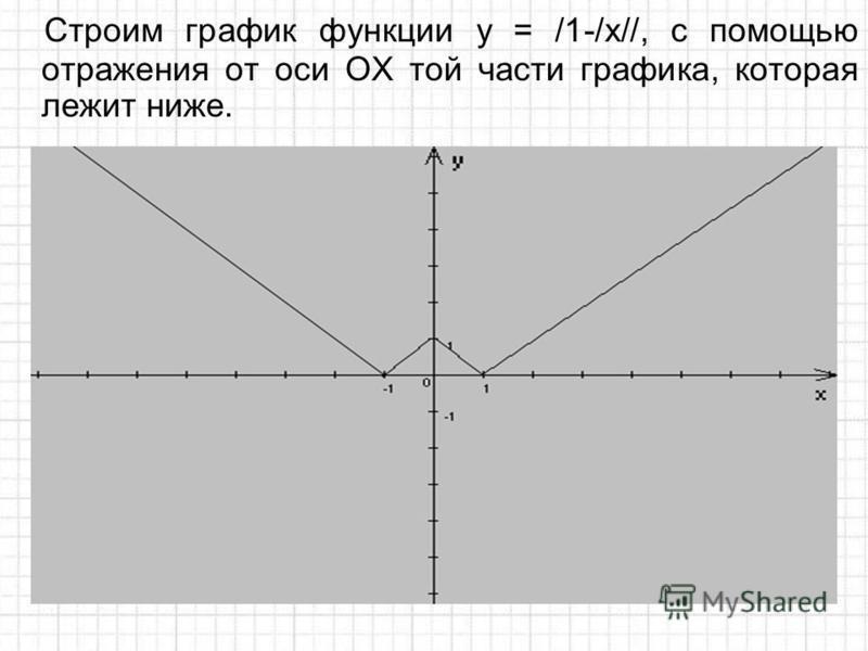 Строим график функции у = /1-/x//, с помощью отражения от оси ОХ той части графика, которая лежит ниже.