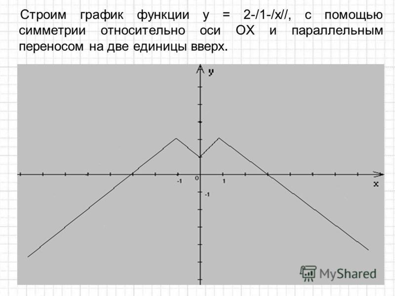 Строим график функции у = 2-/1-/x//, с помощью симметрии относительно оси ОХ и параллельным переносом на две единицы вверх.