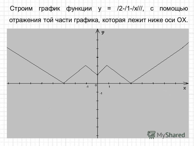 Строим график функции у = /2-/1-/x///, с помощью отражения той части графика, которая лежит ниже оси ОХ.