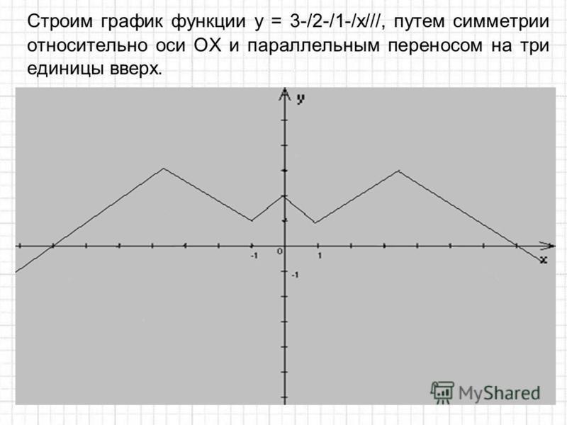 Cтроим график функции у = 3-/2-/1-/x///, путем симметрии относительно оси ОХ и параллельным переносом на три единицы вверх.