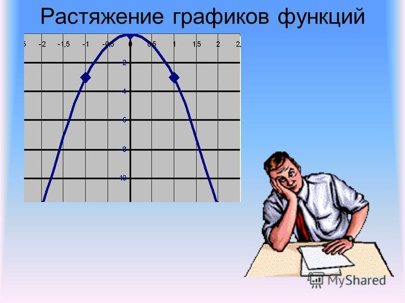 Растяжение графиков функций