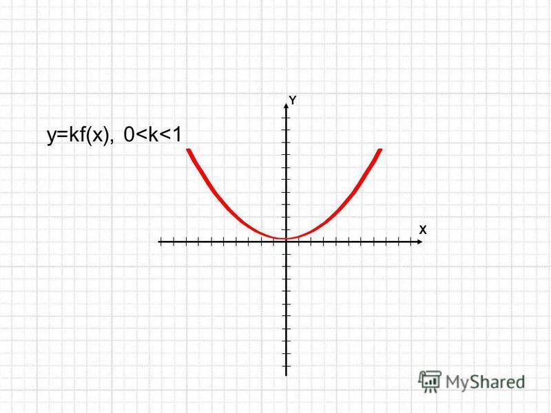 Y X y=kf(x), 0