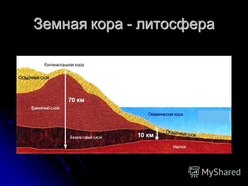 Внутреннее строение Земли Земная кора – 10-70 км Земная кора – 10-70 км Мантия – 2900 км, температура от +500° до +2500°, раскалённое пластичное вещество. Мантия – 2900 км, температура от +500° до +2500°, раскалённое пластичное вещество. Ядро – темпе