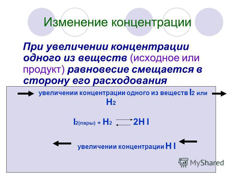 Изменение концентрации При увеличении концентрации одного из веществ (исходное или продукт) равновесие смещается в сторону его расходования увеличении концентрации одного из веществ I 2 или H 2 I 2(пары) + H 2 2H I увеличении концентрации H I