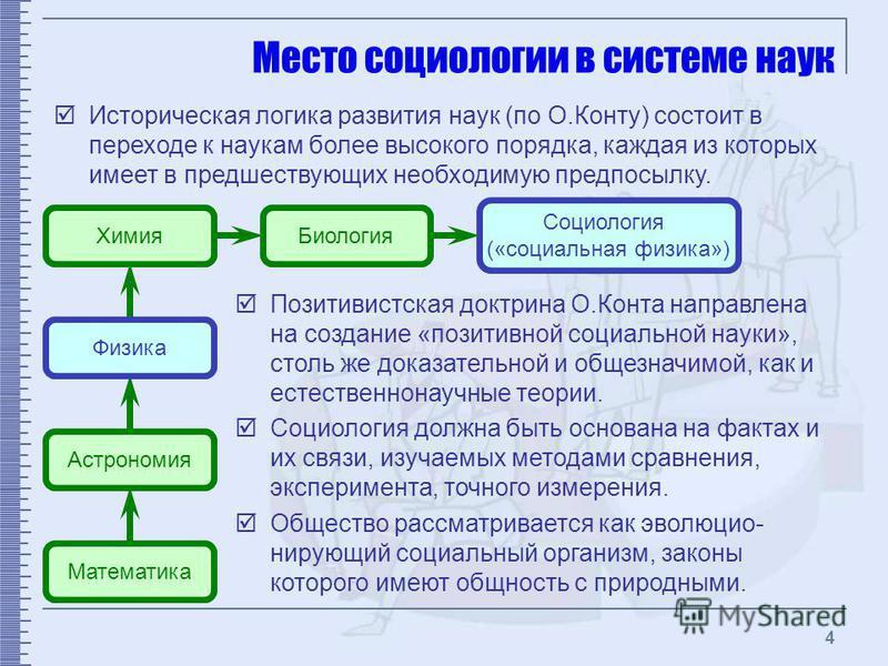4 Место социологии в системе наук Историческая логика развития наук (по О.Конту) состоит в переходе к наукам более высокого порядка, каждая из которых имеет в предшествующих необходимую предпосылку. Математика Астрономия Химия Биология Социология («с