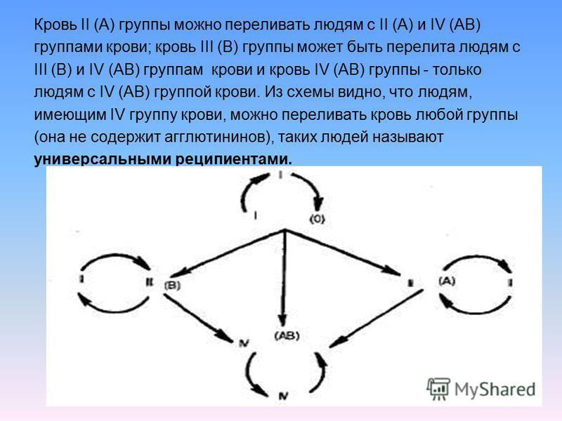 Кровь II (А) группы можно переливать людям с II (А) и IV (АВ) группами крови; кровь III (В) группы может быть перелита людям с III (В) и IV (АВ) группам крови и кровь IV (АВ) группы - только людям с IV (АВ) группой крови. Из схемы видно, что людям, и