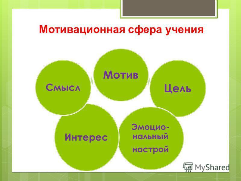 Мотив Цель Эмоцио- нальный настрой Интерес Смысл Мотивационная сфера учения