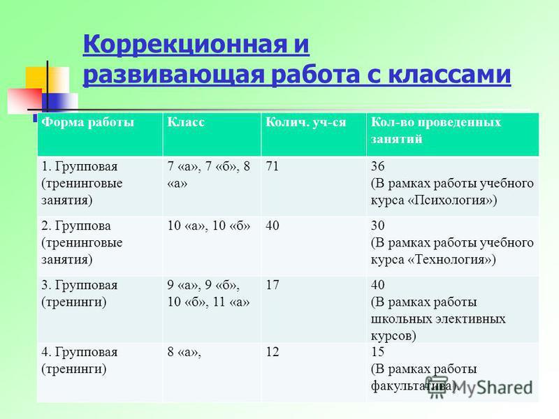 Коррекционная и развивающая работа с классами Форма работы КлассКолич. уч-ся Кол-во проведенных занятий 1. Групповая (тренинговые занятия) 7 «а», 7 «б», 8 «а» 7136 (В рамках работы учебного курса «Психология») 2. Группова (тренинговые занятия) 10 «а»