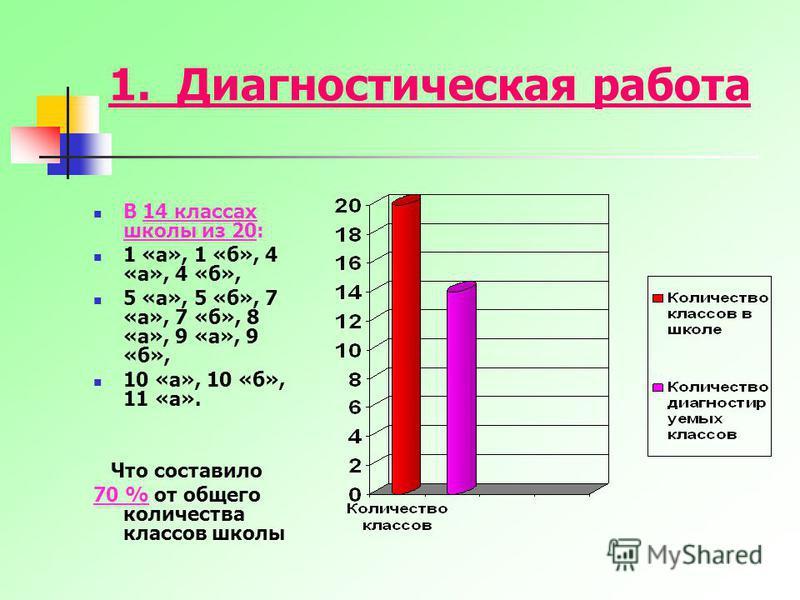 1. Диагностическая работа В 14 классах школы из 20: 1 «а», 1 «б», 4 «а», 4 «б», 5 «а», 5 «б», 7 «а», 7 «б», 8 «а», 9 «а», 9 «б», 10 «а», 10 «б», 11 «а». Что составило 70 % от общего количества классов школы