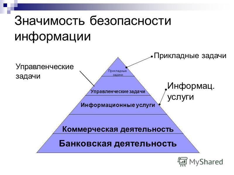 Значимость безопасности информации Прикладные задачи Управленческие задачи Информац. услуги