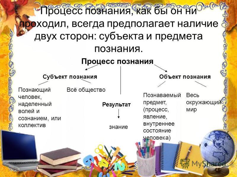 Процесс познания, как бы он ни проходил, всегда предполагает наличие двух сторон: субъекта и предмета познания. Процесс познания Субъект познания Познающий человек, наделенный волей и сознанием, или коллектив Всё общество Объект познания Весь окружаю