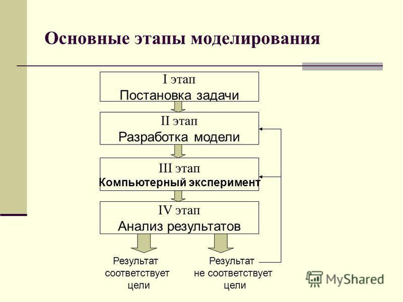 Основные этапы моделирования I этап Постановка задачи II этап Разработка модели III этап Компьютерный эксперимент IV этап Анализ результатов Результат соответствует цели Результат не соответствует цели