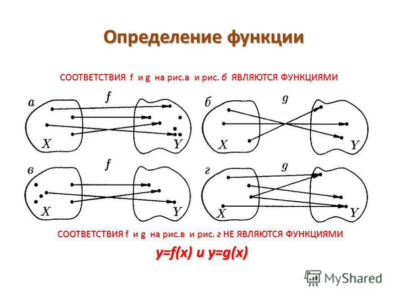 y=f(x) и y=g(x) СООТВЕТСТВИЯ f и g на рис.а и рис. б ЯВЛЯЮТСЯ ФУНКЦИЯМИ СООТВЕТСТВИЯ f и g на рис.в и рис. г НЕ ЯВЛЯЮТСЯ ФУНКЦИЯМИ Определение функции