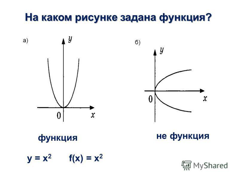 а) б) На каком рисунке задана функция? y = x 2 f(x) = x 2 не функция функция