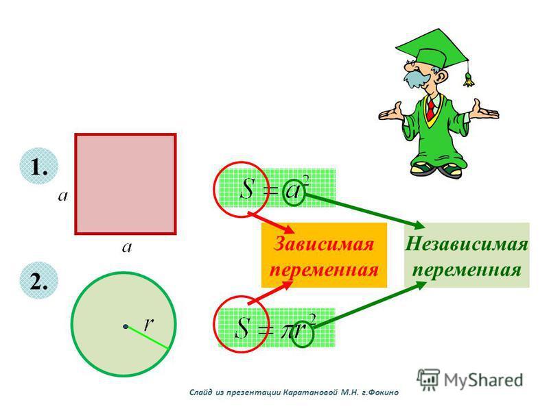 1. 2. Зависимая переменная Независимая переменная Слайд из презентации Каратановой М.Н. г.Фокино