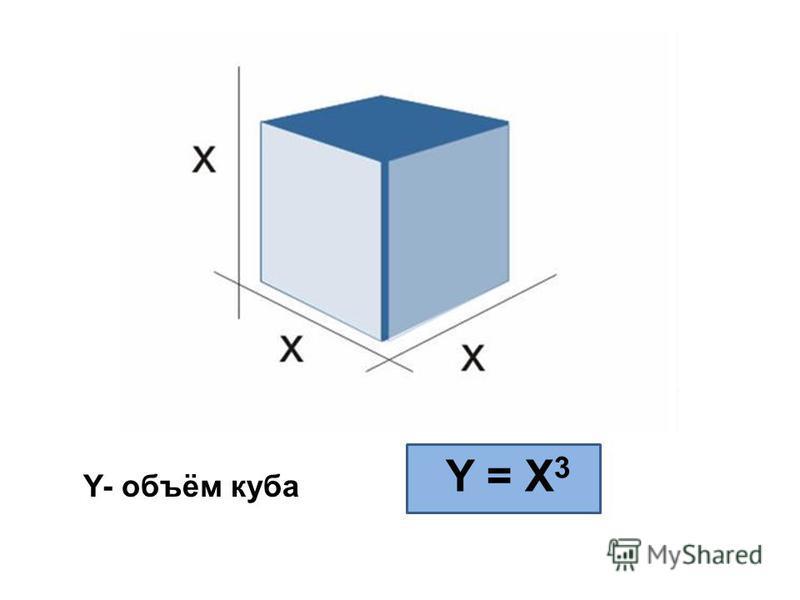 Y- объём куба Y = X 3