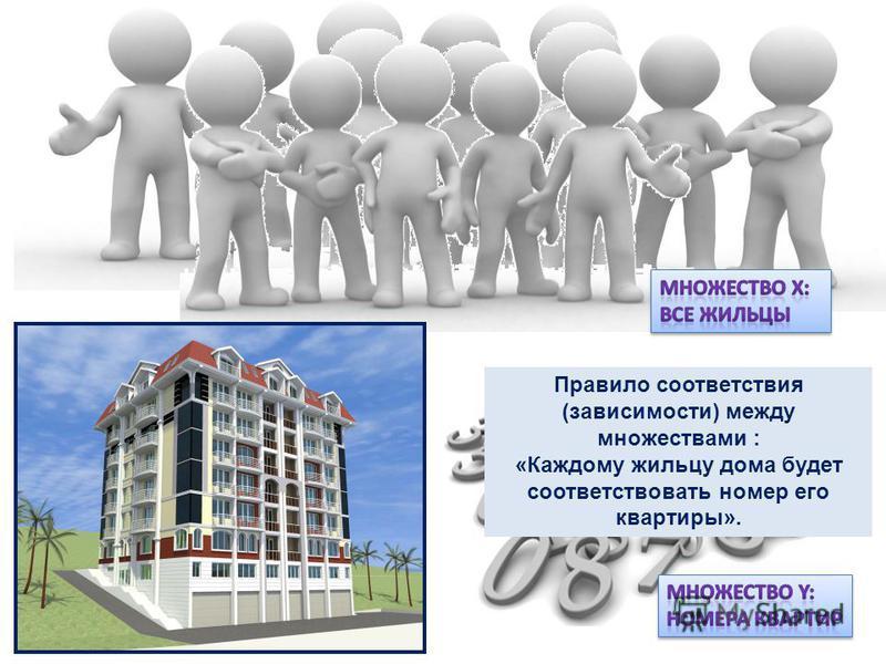 Правило соответствия (зависимости) между множествами : «Каждому жильцу дома будет соответствовать номер его квартиры».
