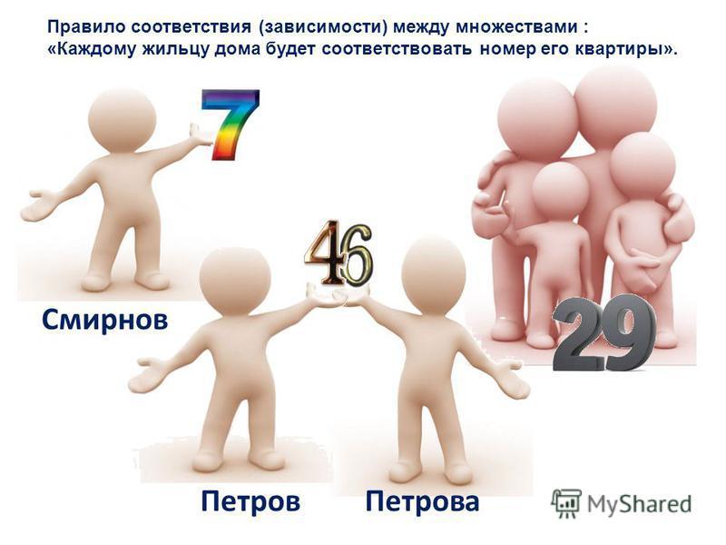 Смирнов Петров Правило соответствия (зависимости) между множествами : «Каждому жильцу дома будет соответствовать номер его квартиры». Петрова