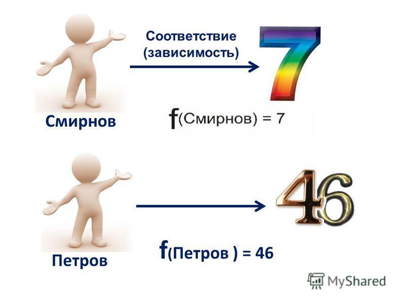 Петров Смирнов f ( Петров ) = 46 Соответствие (зависимость)