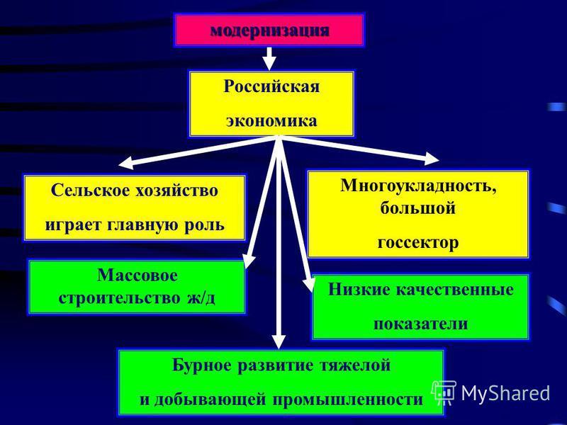 модернизация Российская экономика Сельское хозяйство играет главную роль Многоукладность, большой госсектор Массовое строительство ж/д Бурное развитие тяжелой и добывающей промышленности Низкие качественные показатели
