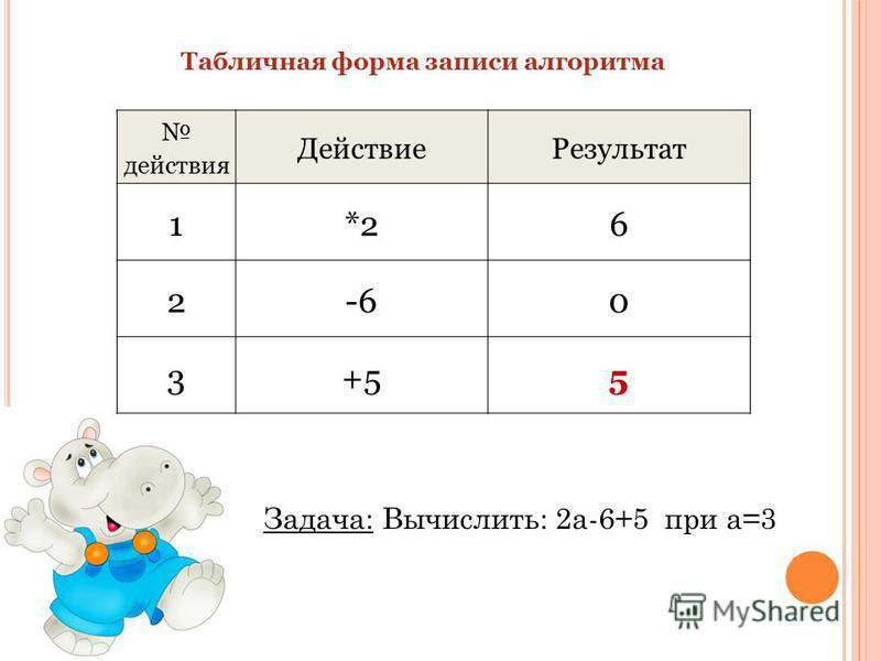 Табличная форма записи алгоритма действия Действие Результат 1*26 2-60 3+55 Задача: Вычислить: 2 а-6+5 при а=3